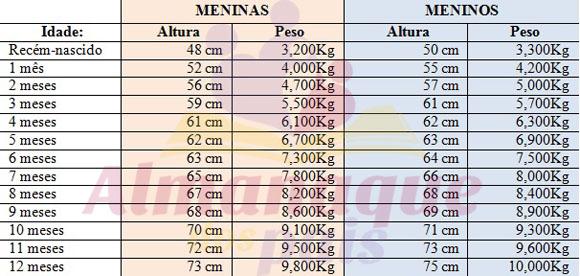 tabela crescimento 0a12 AdP