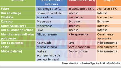 Diferentes sintomas: Gripe comum, Influenza A (H1N1) e Dengue